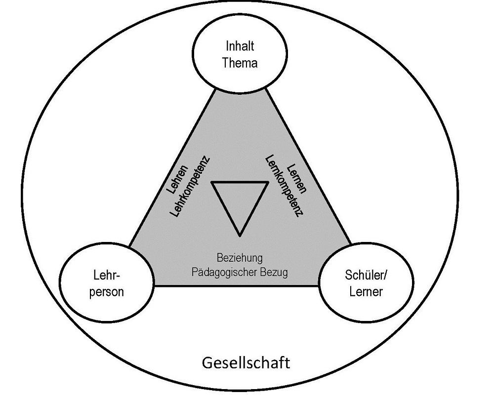 Didaktisches Dreieck