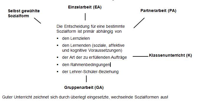Sozialformen1