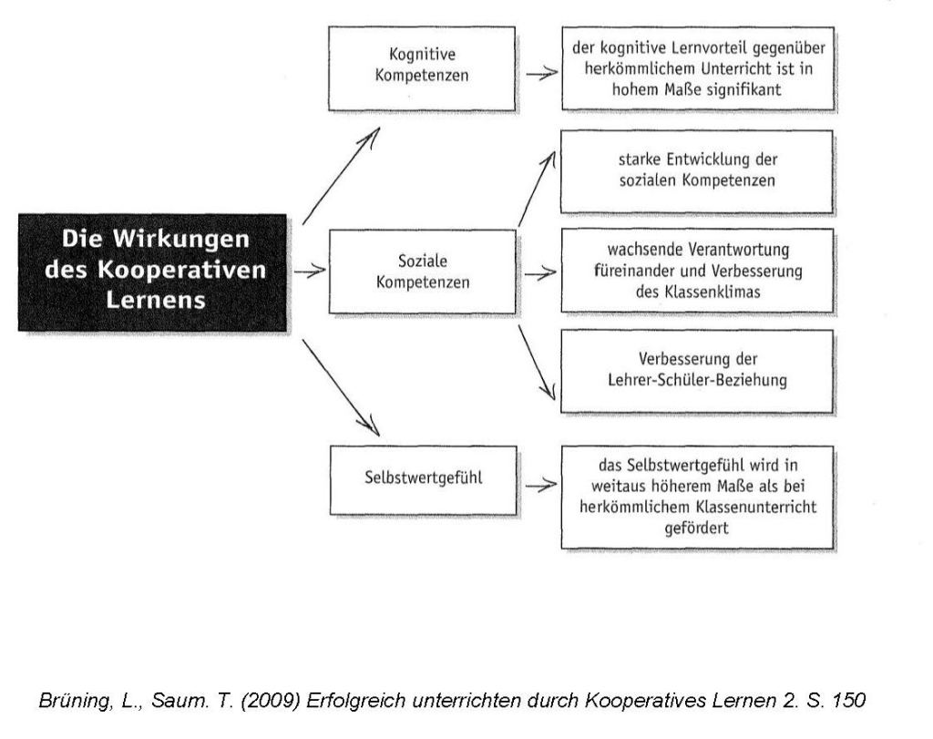 Wirkungen Kooperativen Lernens
